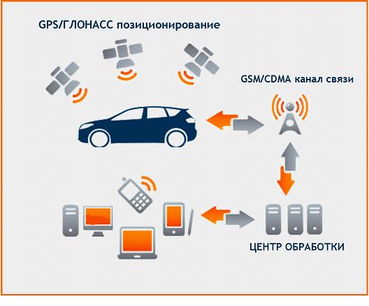 ГЛОНАСС+GPS