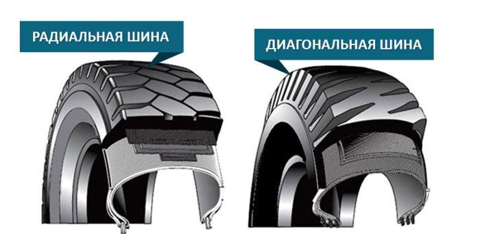 Выбор диагональных шин
