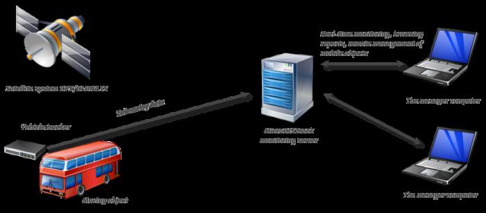 Схема GPS / ГЛОНАСС системы контроля транспорта